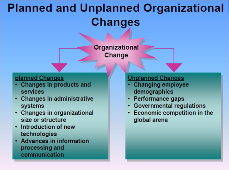 hr and organizational change Work in the 21 st century: the changing role of human resources karen e may terranova consulting group  there are an incredible number of pressures on today's organizations to name a few: environmental pressures such as increasing globalization, rapid technological change, and tougher competition organizational changes such as new.